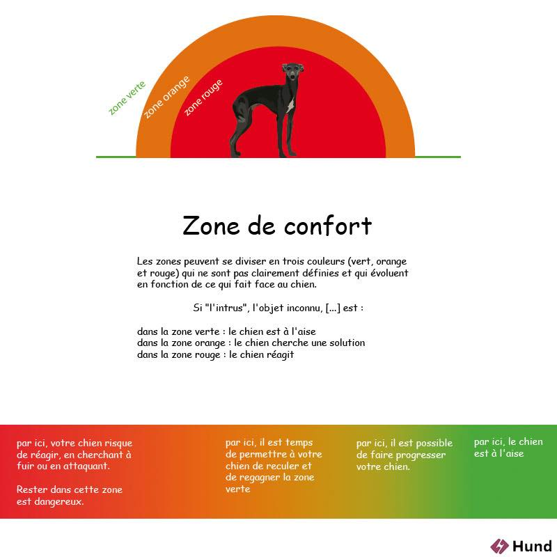 Apprentissages et zones de confort